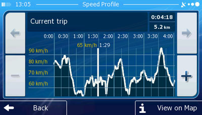 iGO primo Track log with Speed Profile