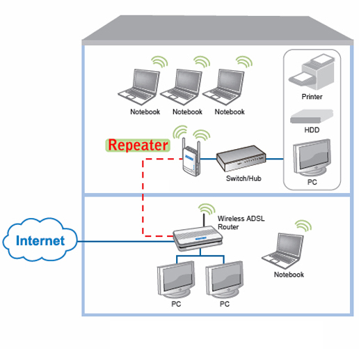 Wireless Router Repeater Diagram Block And Schematic Diagrams