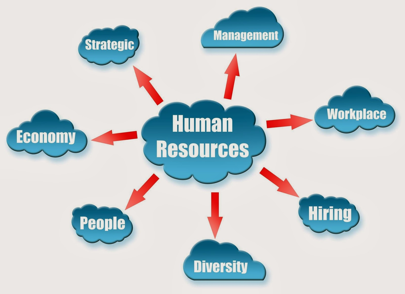 """an overview of the methods of managing global human resources The issue of """"""""human resources strategies to support the global picture on how these processes strategic context for managing people at present."""