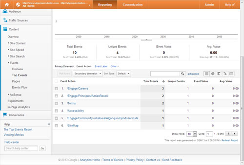 Screen capture from Google Analytics