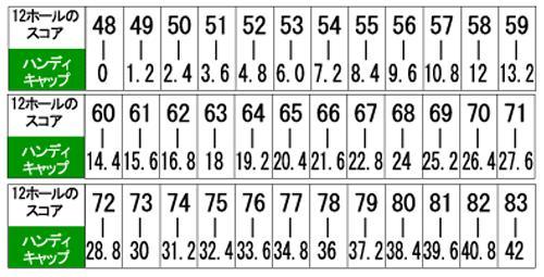 ゴルフコンペのスコア計算 ペリア方式