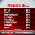 SWG per Agorà l'opinione degli italiani sulla nascita del Governo Letta