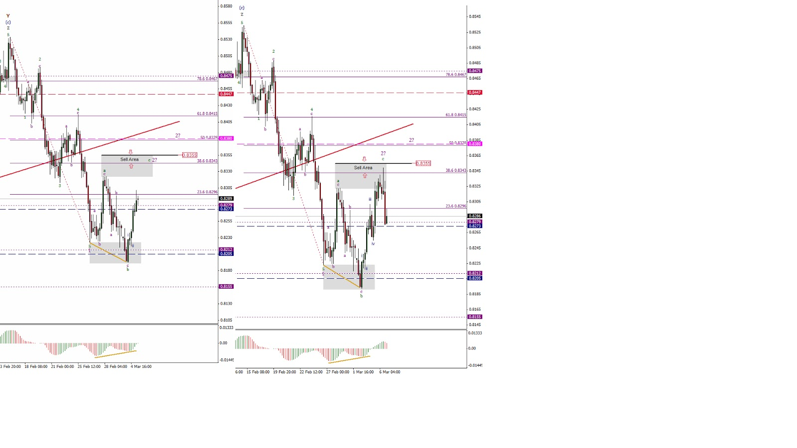 Forex article directory