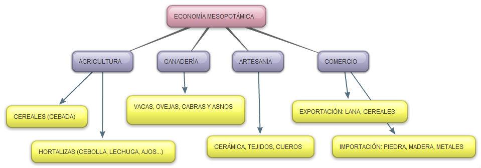 Conceptual De Las Actividades Económicas La Antigua Mesopotamia