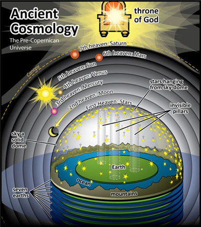 The Seven Heavens - The Universe according to the Qur'an Pt 1