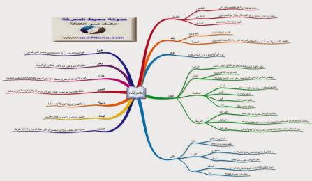خريطة ذهنية لأساتذة القسم السادس :الإنشاء والإملاء