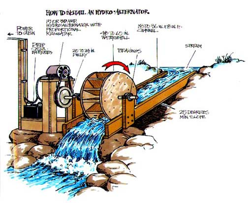 ... Artist Organization: Microhydro: Your Own Hydroelectric Station