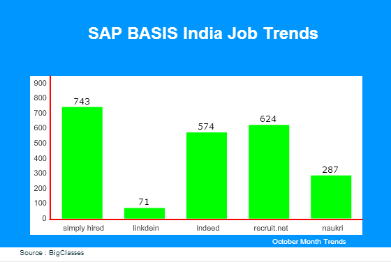 SAP BASIS India Job Trends