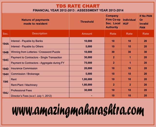 Tds Rate Chart   Amazing Maharashtra