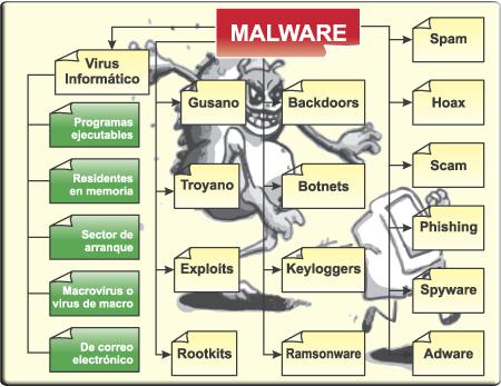 los tipos de antivirus que existen: