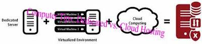 Computer Tips: Dedicated vs. Cloud Hosting