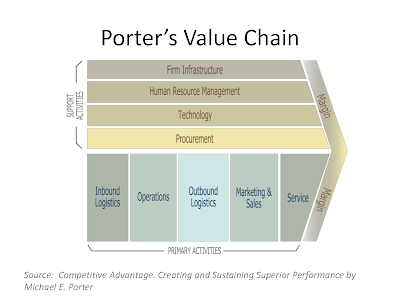 using porter's value chain framework explain Porter's value chain model looks at increasing competitive advantage by  • using porter's  porter's strategic models: the five forces and the.
