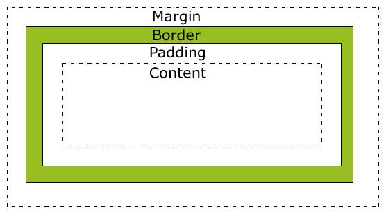 ilustrasi margin dan padding