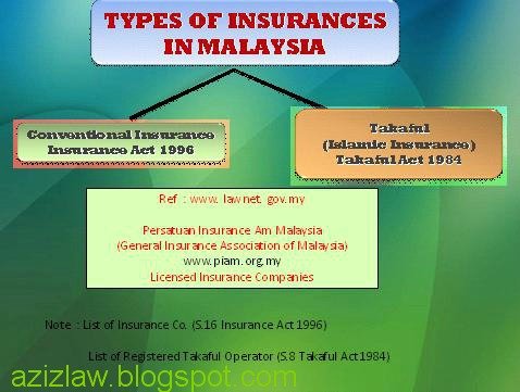 Edu kasi insurances and takaful in construction project for Insurance construction types