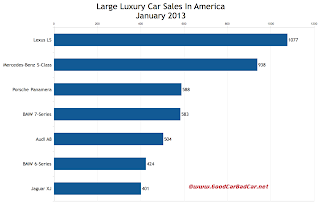 U.S. January 2013 large luxury car sales chart