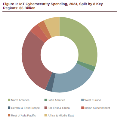 digital lifescapes: iot cybersecurity solutions revenue