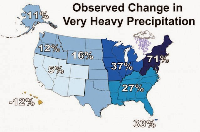 """Percent changes in the amount of precipitation falling in very heavy events (the heaviest 1%) from 1958 to 2012″ by region,"" via the 2014 National Climate Assessment. ""There is a clear national trend toward a greater amount of precipitation being concentrated in very heavy events, particularly in the Northeast,"" driven by a warming climate. (Credit: 2014 National Climate Assessment) Click to enlarge."