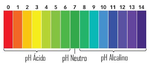 Cuidados com os Cabelos: pH Equilibrado