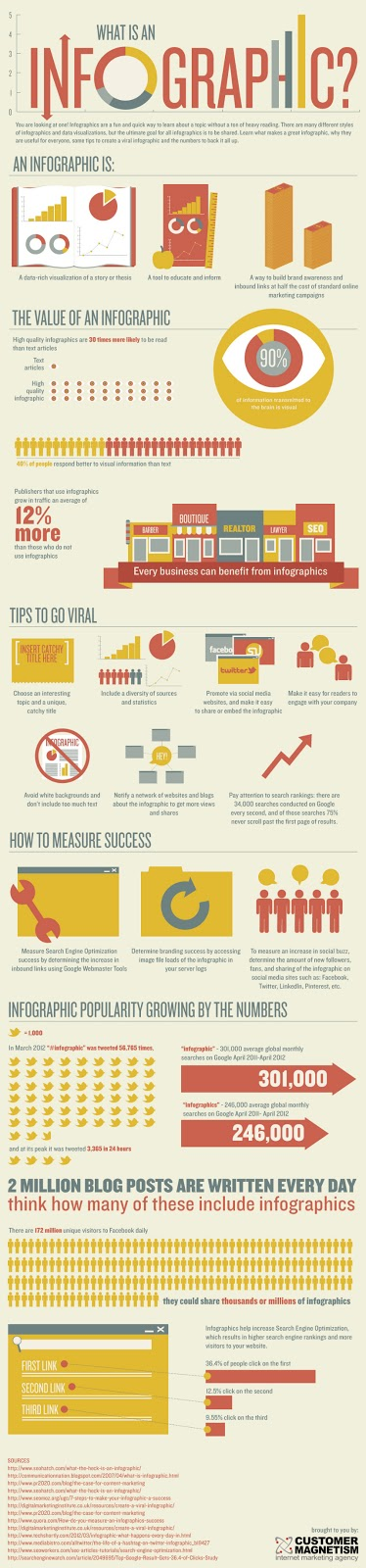 What Is an Infographic - http://www.customermagnetism.com/infographics/imgs/what-is-an-infographic.jpg