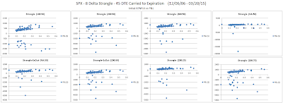 Short Options Strangle IV versus P&L for SPX 45 DTE 8 Delta Risk:Reward Exits