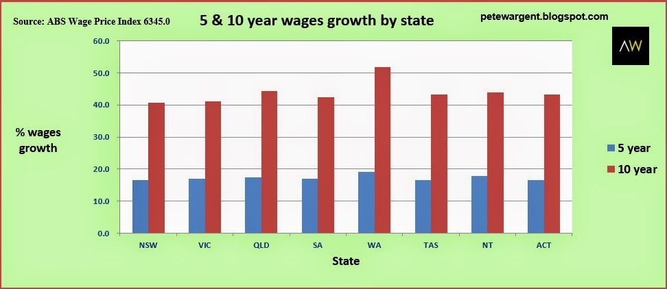 5 10 years wages growth by state