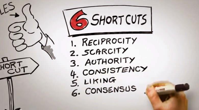 6 Elementos que te ayudarán a Persuadir efectivamente a tus Clientes
