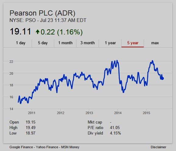 Pearson PLC, 5-year stock chart NYSE: PSO