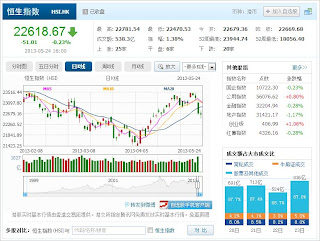 中国株コバンザメ投資 香港ハンセン指数20130524