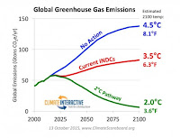 Global Greenhouse Gas Emissions (Credit: 13 October 22015 / ClimateScoreboard.org)