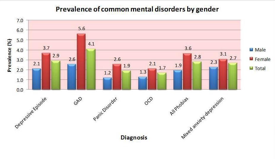 Πόσο συχνές είναι οι ψυχικές διαταραχές στην Ελλάδα