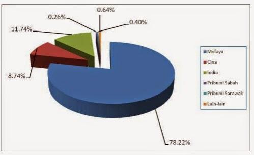 Statistik dadah mengikut bangsa 2012