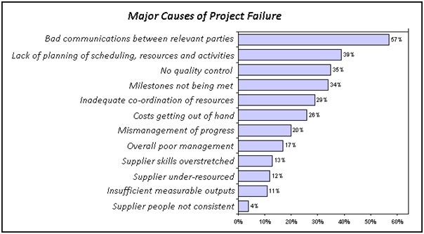 the reasons of project failure The reality of the project management field is that some projects will fail but some of these failures are easily avoidable this article examines how organizations can avoid failure.