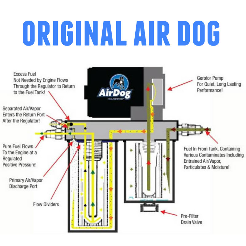 toxic diesel performance august 2015 car wiring diagrams the airdog replaces the cummins factory lift pump and filter system, and enhances the fuel delivery to the powerstroke and duramax with a commercial duty