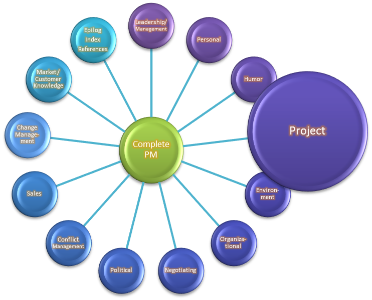 project manager skills essay