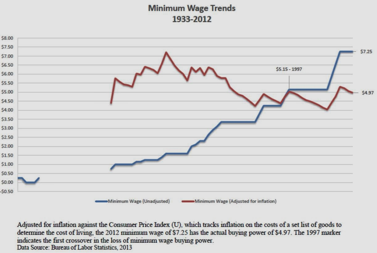 living from minimum wage Living wage minimum wage public sector workers politics money all most read most recent minimum wage is the minimum wage going up in.