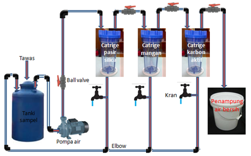 Image Result For Filter Air Sumur Palembang