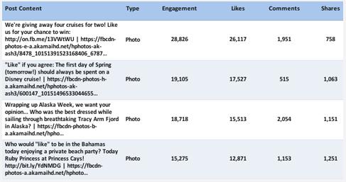 Помимо графика у вас будет таблица с ТОПом постов с распределением по типам контента и форм вовлечения