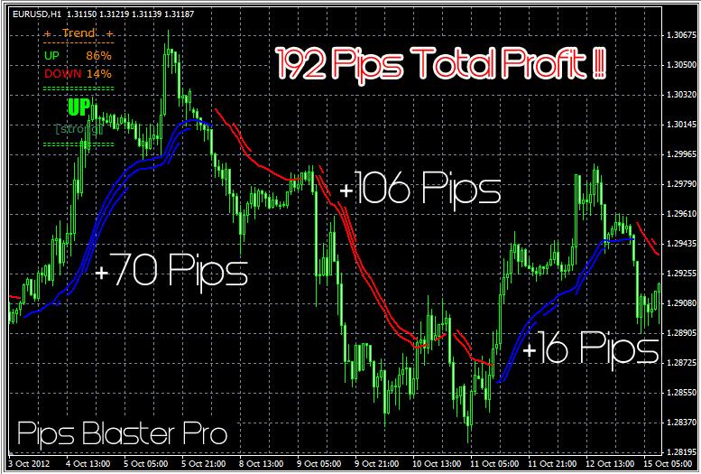 Forex guaranteed 10 pips
