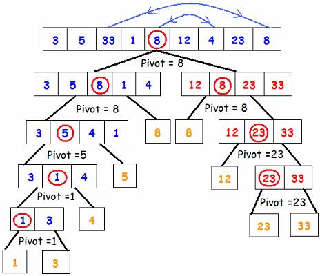 Code C/C++: Thuật toán sắp xếp nhanh (QuickSort)