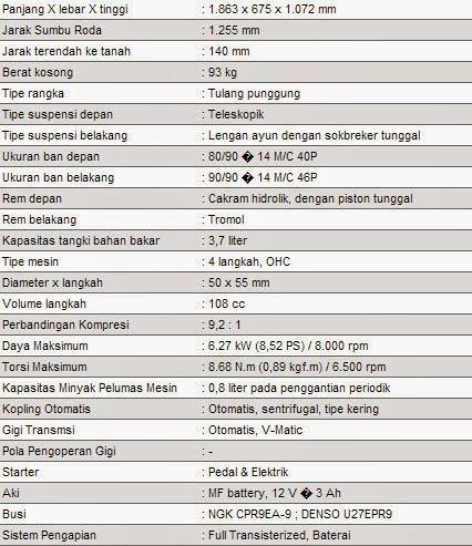 Spesifikasi Honda BeAT
