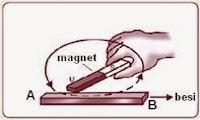 Cara membuat magnet secara gosokkan, induksi, dan elektromagnetik