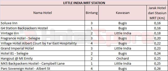 Cari Dan Booking Hotel Dekat Little India MRT