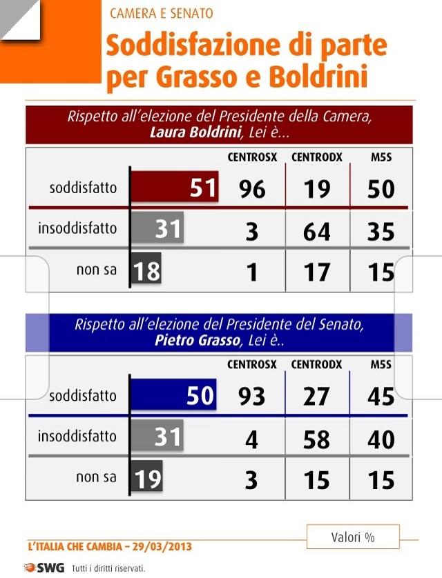 Studi e proiezioni elettorali sondaggio swg la scelta for Camera e senato