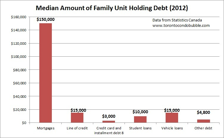 median debt held by canadian households, credit cards, student loans, vehicle loans