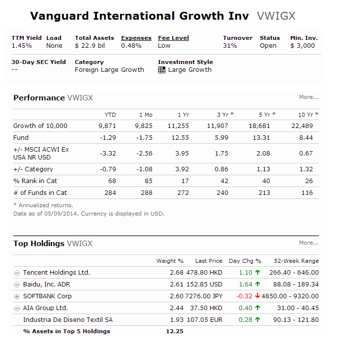 Vanguard International Growth Fund (VWIGX)