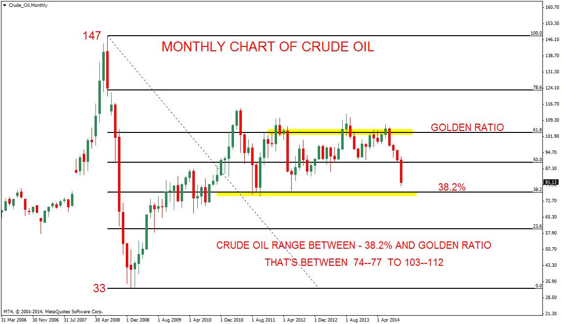 economics crude oil market analysis