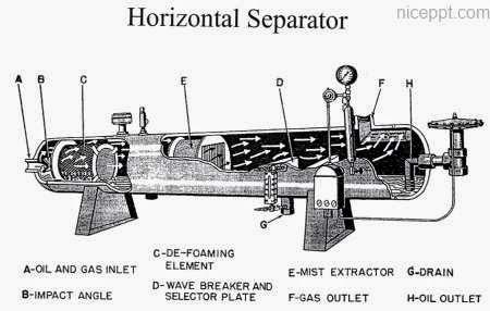 separator vessel powerpoint