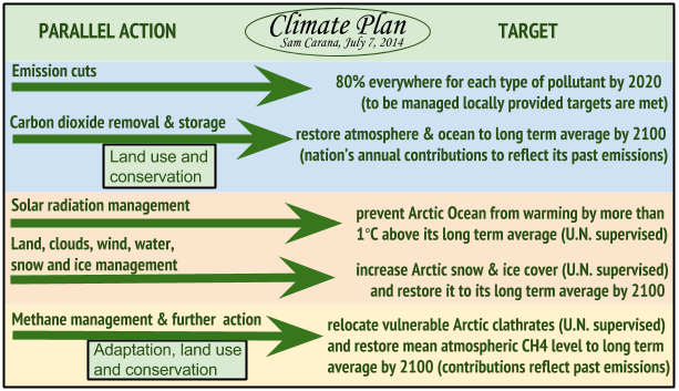 Climate Plan