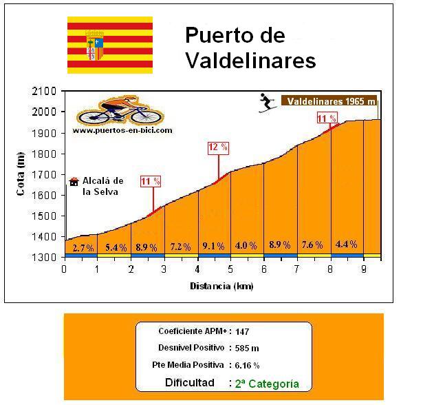 Altimetría Puerto de Valdelinares
