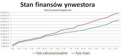 kronika inwestycyjna
